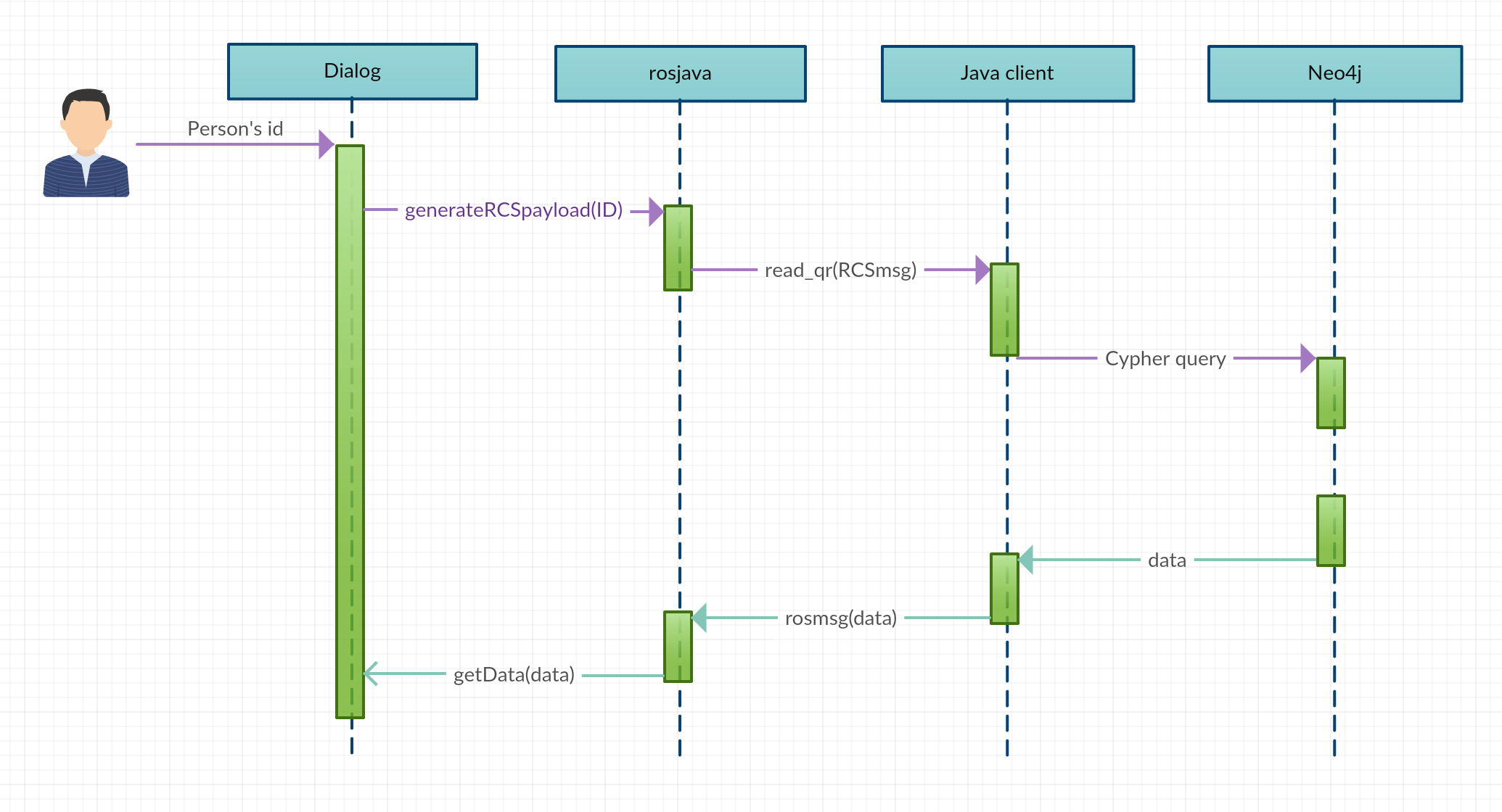 Runtime view roboy memory module documentation 100 documentation demo sequence diagram ccuart Image collections