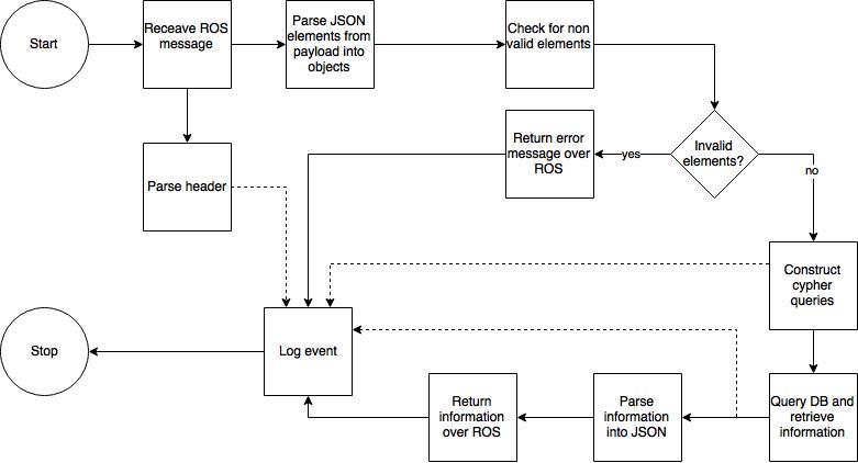 Java Client Flowchart — Roboy Memory Module Documentation 1 0 0